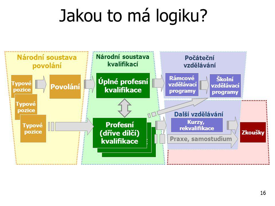 Národní soustava povolání Národní soustava kvalifikací