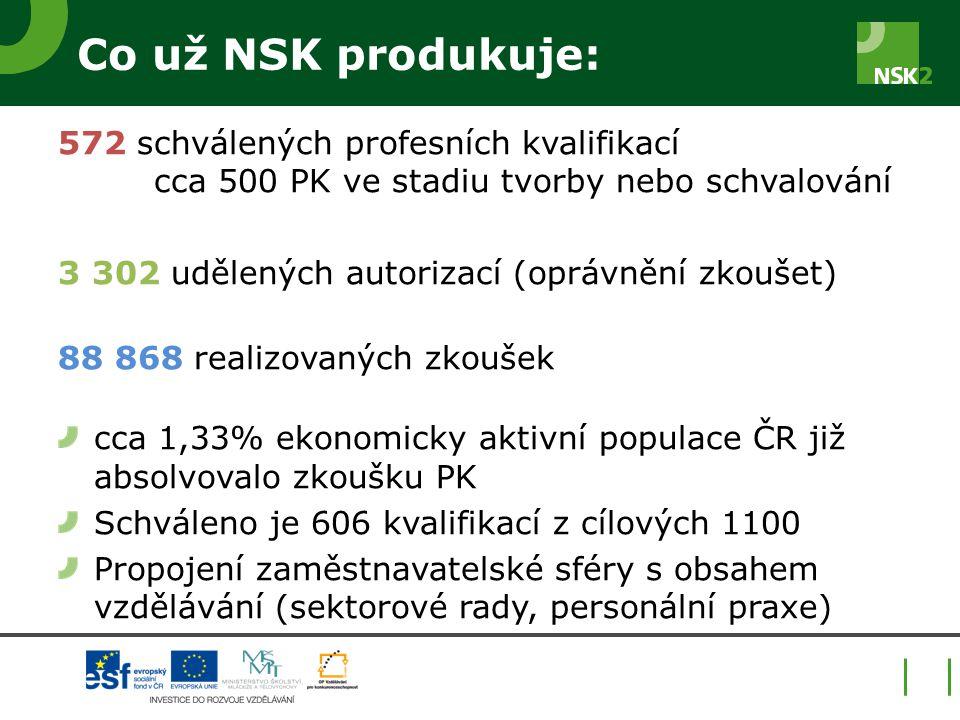 Co už NSK produkuje: 572 schválených profesních kvalifikací cca 500 PK ve stadiu tvorby nebo schvalování.