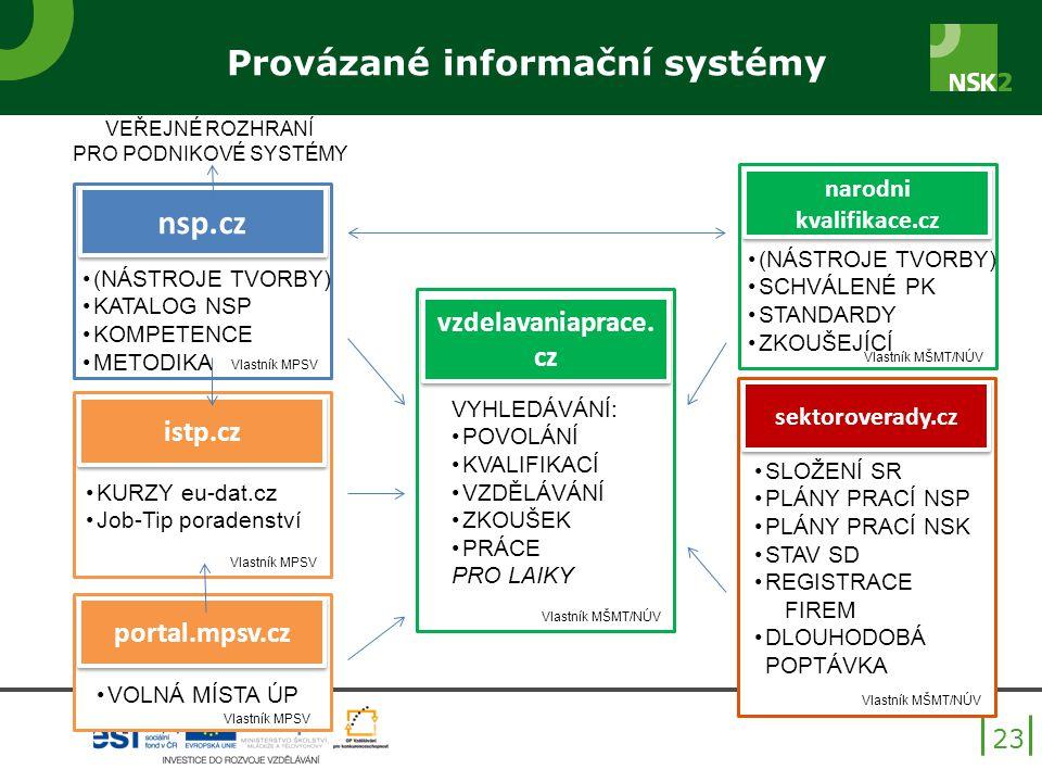Provázané informační systémy