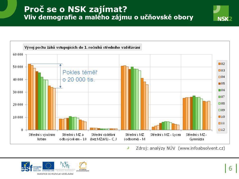 Proč se o NSK zajímat Vliv demografie a malého zájmu o učňovské obory