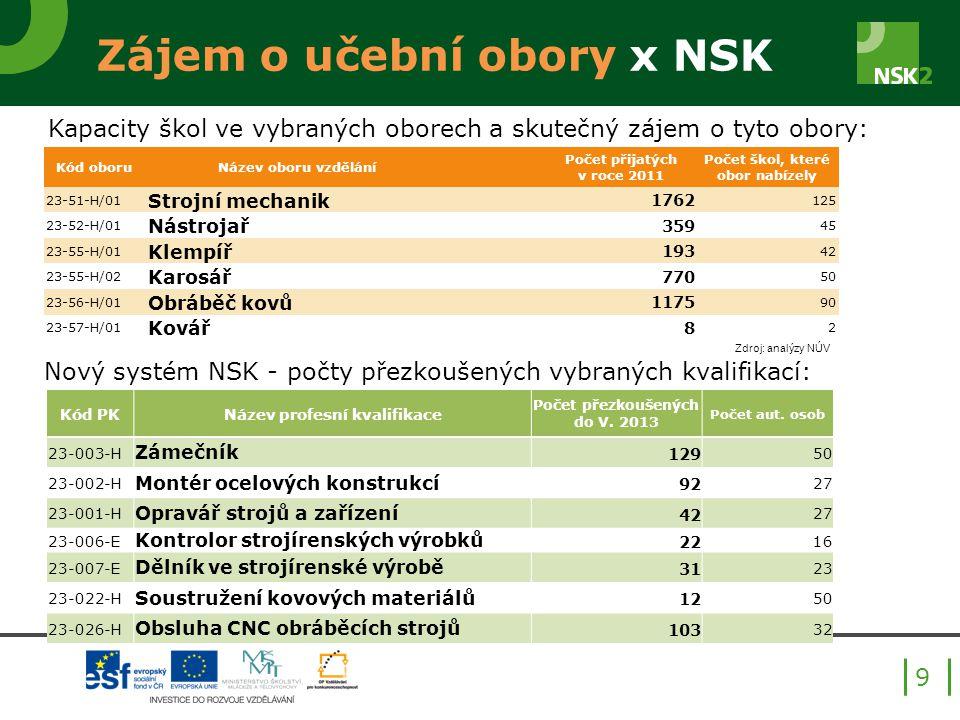 Zájem o učební obory x NSK