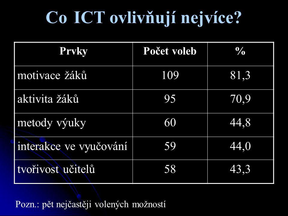 Co ICT ovlivňují nejvíce