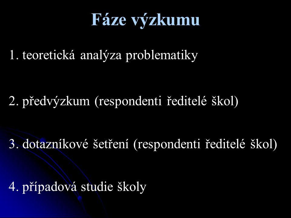 Fáze výzkumu 1. teoretická analýza problematiky