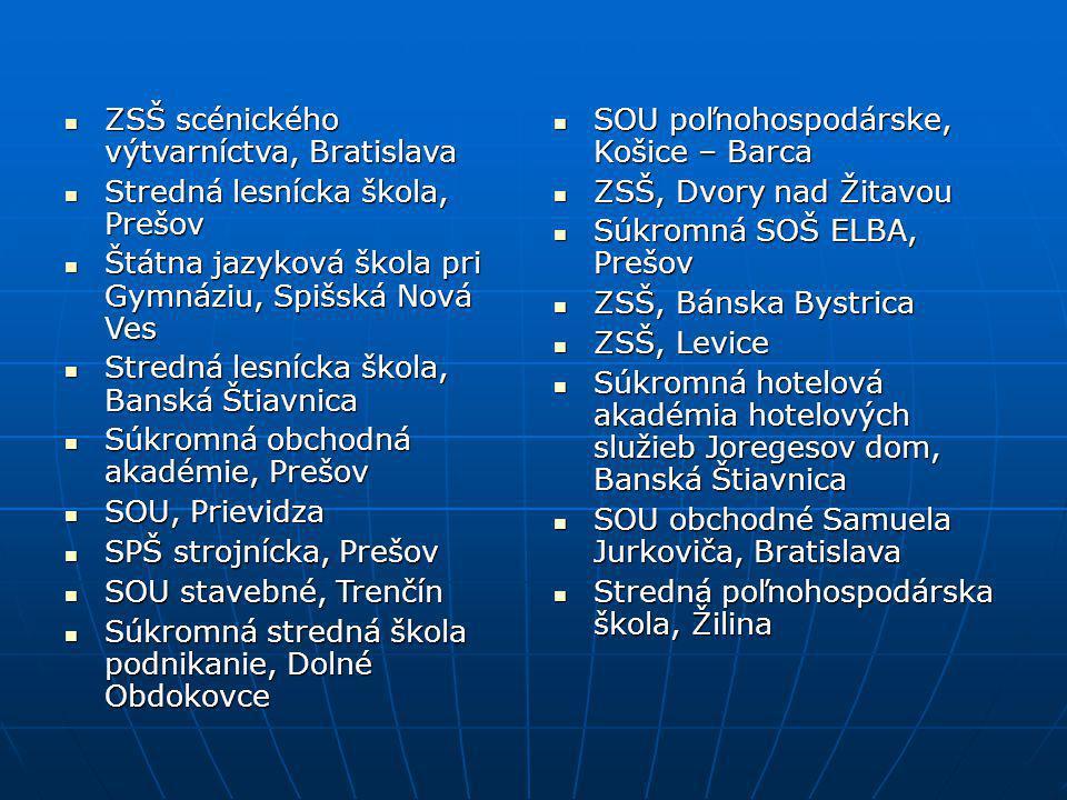 ZSŠ scénického výtvarníctva, Bratislava