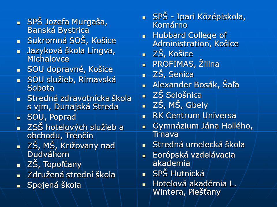 SPŠ - Ipari Középiskola, Komárno