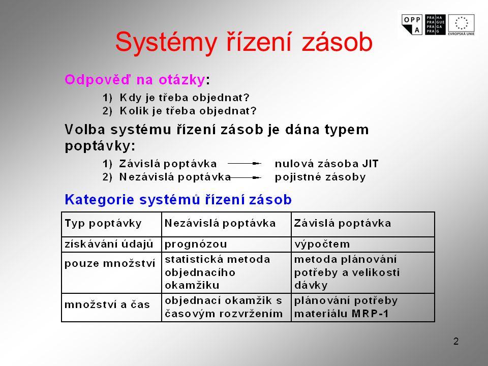 Systémy řízení zásob
