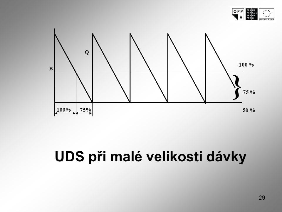 Q 100 % }75 % 50 % B 100% 75% UDS při malé velikosti dávky