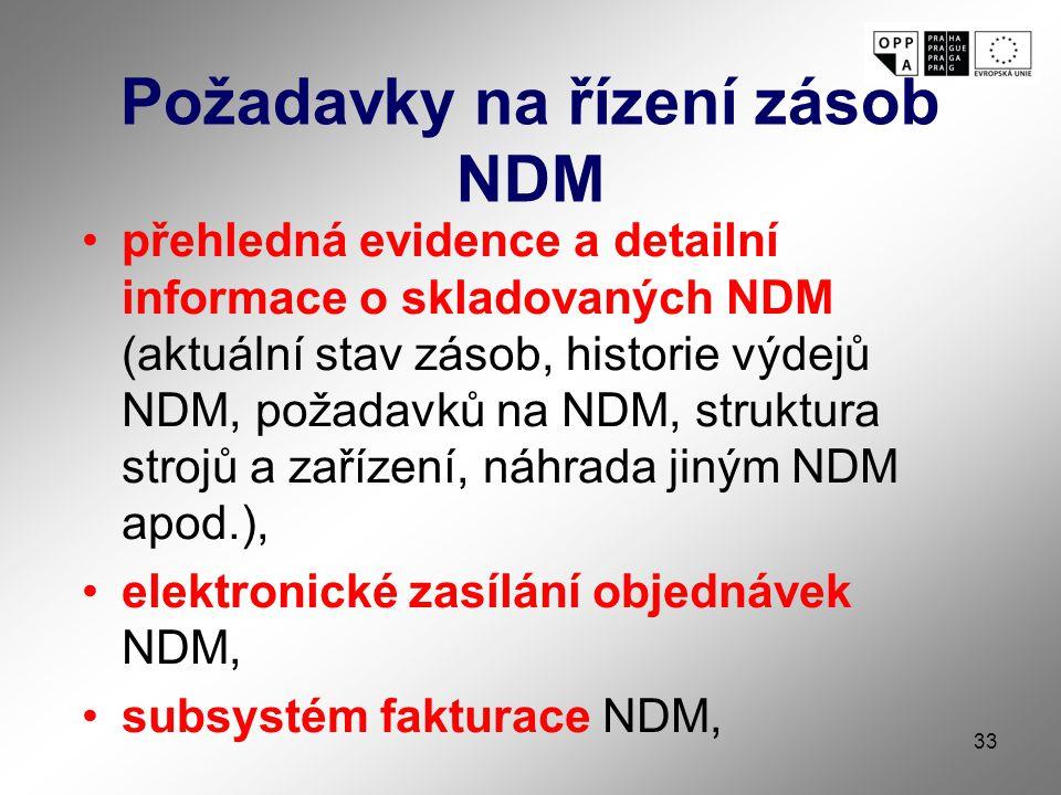 Požadavky na řízení zásob NDM