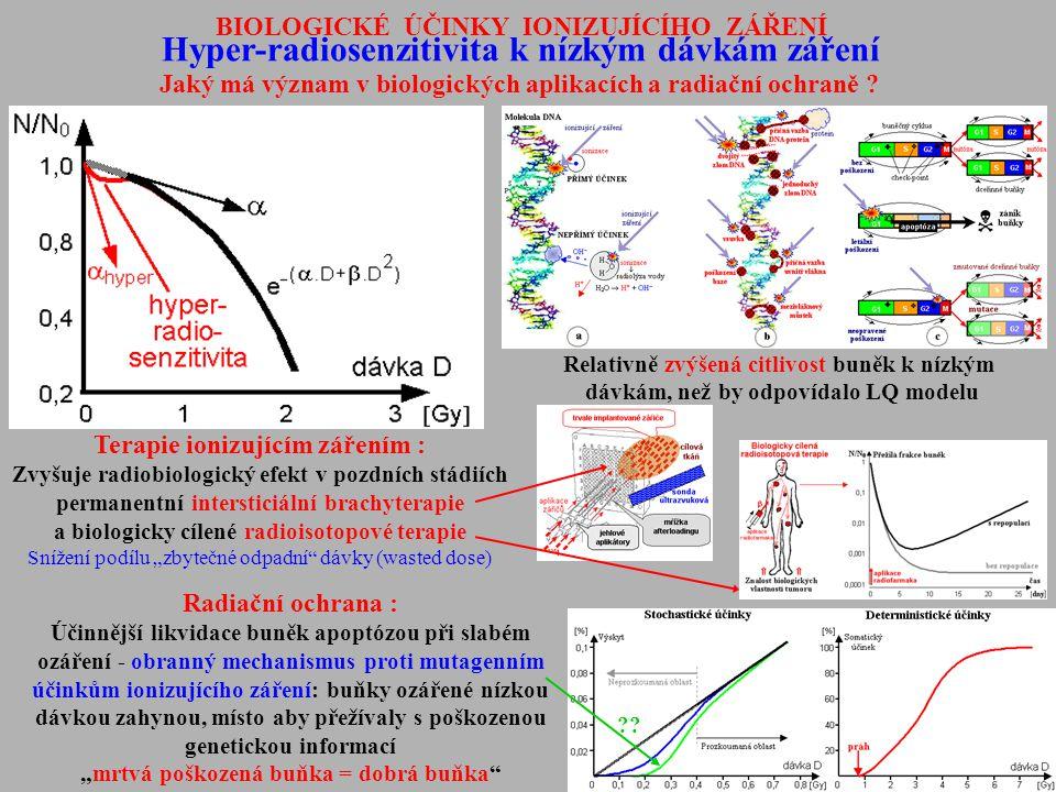 Hyper-radiosenzitivita k nízkým dávkám záření