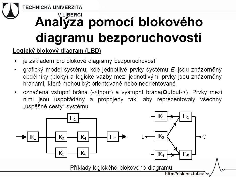 Logický blokový diagram (LBD)