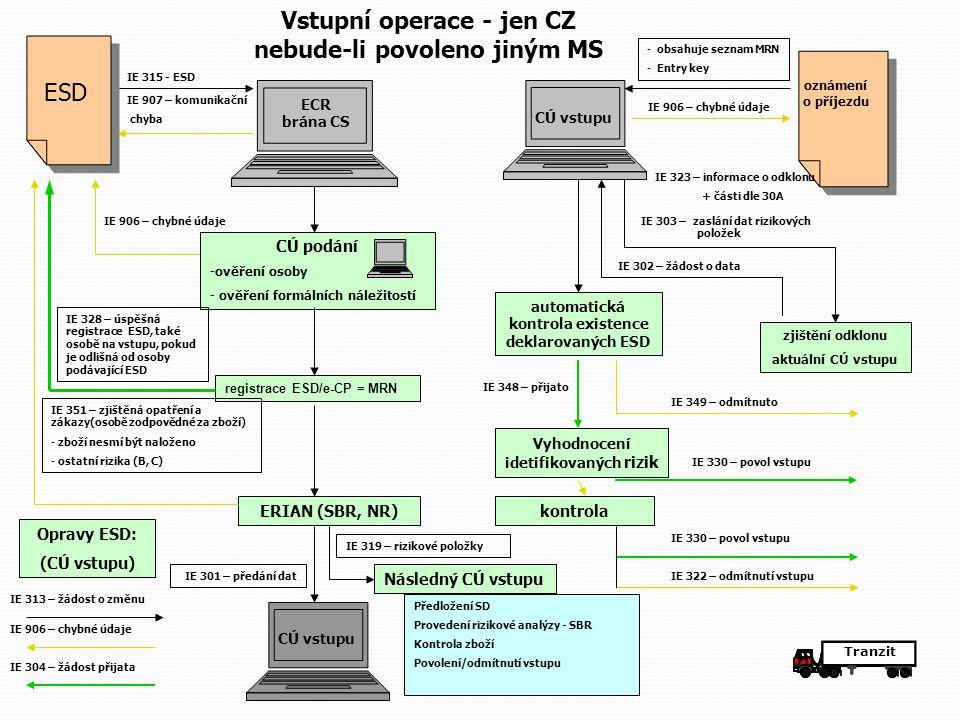 Vstupní operace - jen CZ nebude-li povoleno jiným MS
