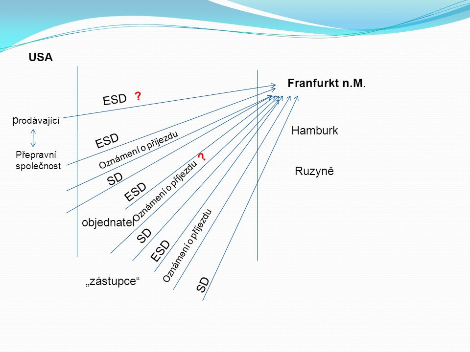 USA Franfurkt n.M. ESD prodávající Hamburk ESD Ruzyně SD ESD