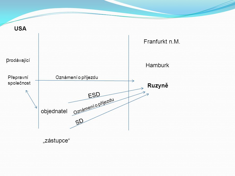 USA Franfurkt n.M. prodávající Hamburk Ruzyně ESD objednatel SD