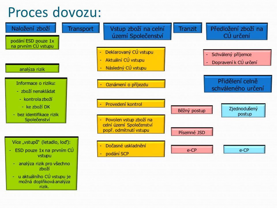 Proces dovozu: Naložení zboží Transport