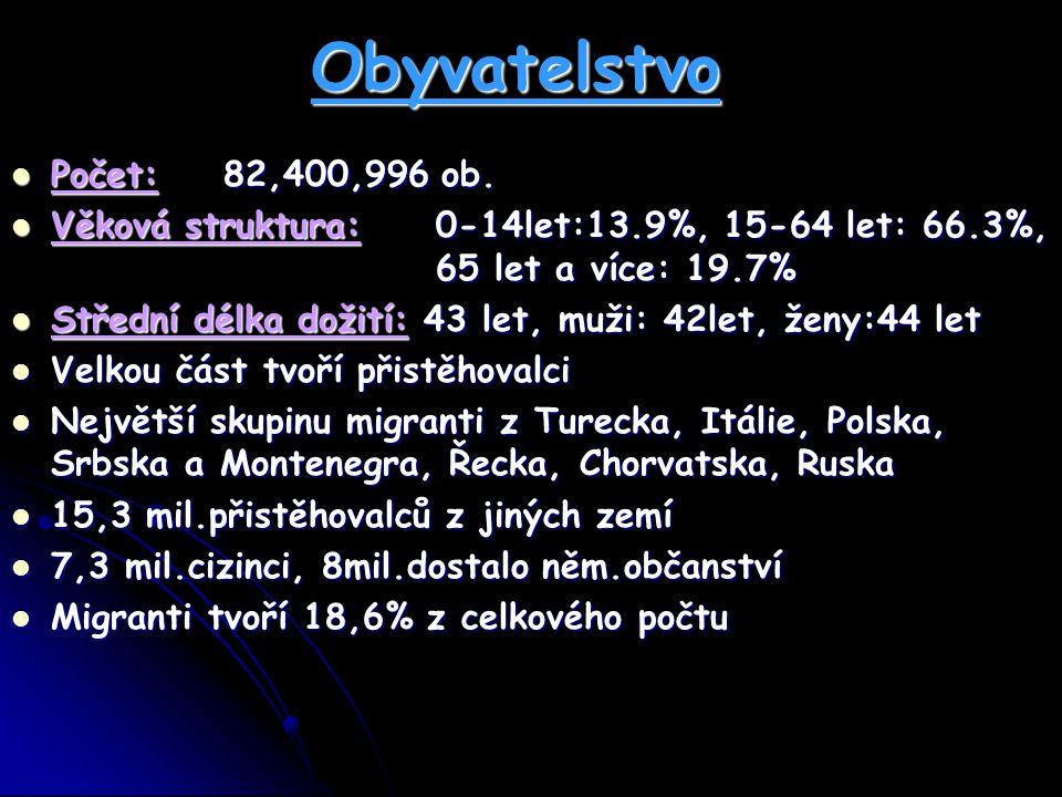 Obyvatelstvo Počet: 82,400,996 ob.