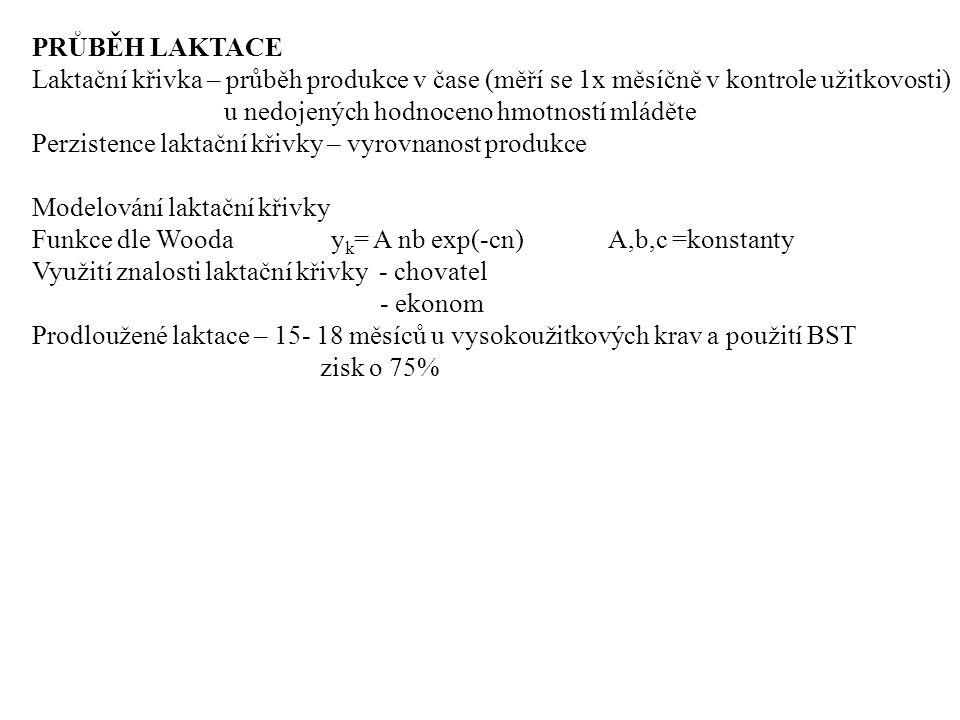 PRŮBĚH LAKTACE Laktační křivka – průběh produkce v čase (měří se 1x měsíčně v kontrole užitkovosti)