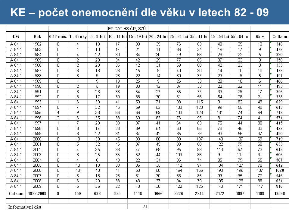 KE – počet onemocnění dle věku v letech 82 - 09