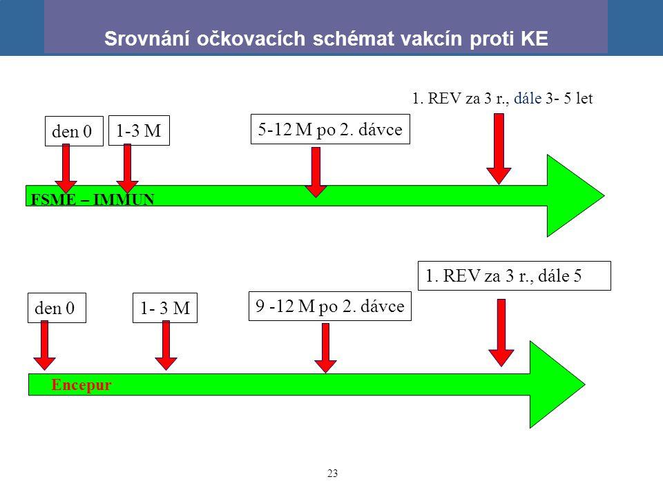 Srovnání očkovacích schémat vakcín proti KE