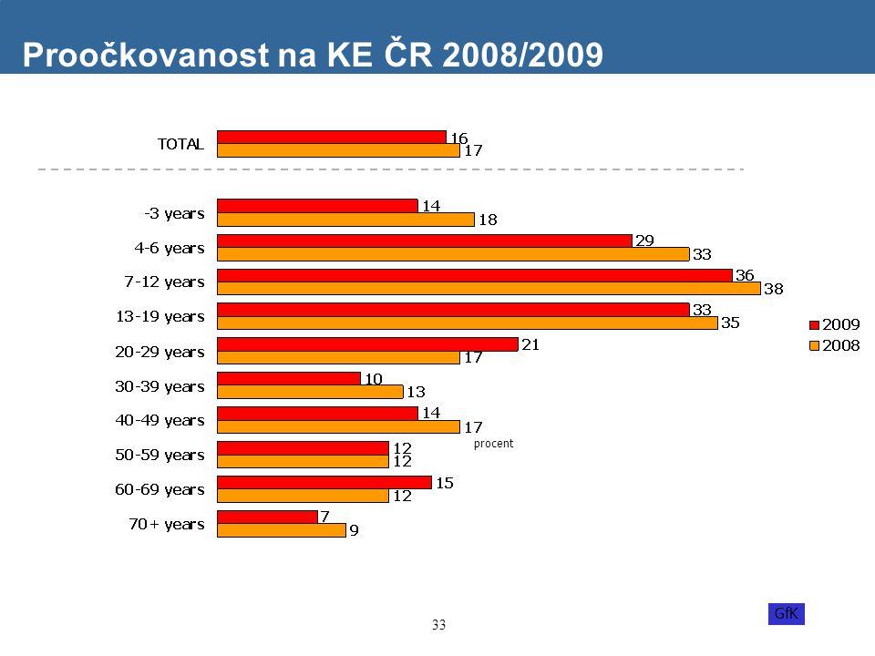 Proočkovanost na KE ČR 2008/2009