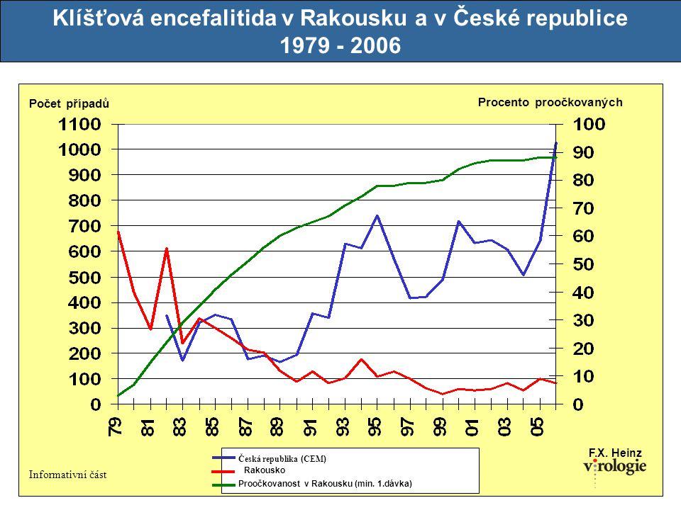 Klíšťová encefalitida v Rakousku a v České republice
