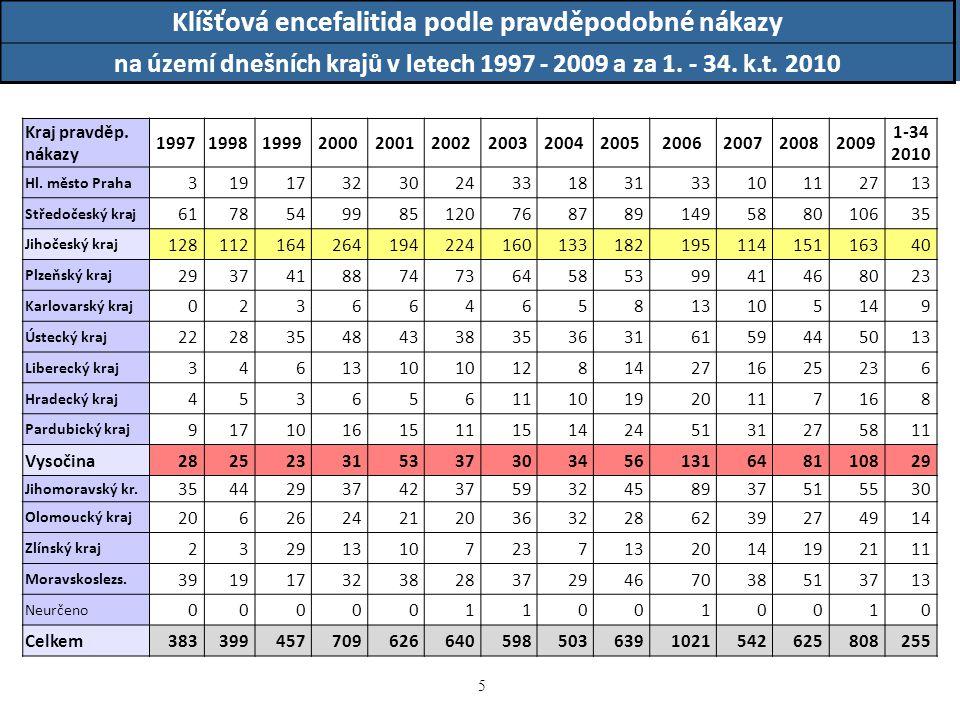 Klíšťová encefalitida podle pravděpodobné nákazy