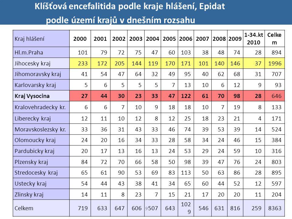 Klíšťová encefalitida podle kraje hlášení, Epidat