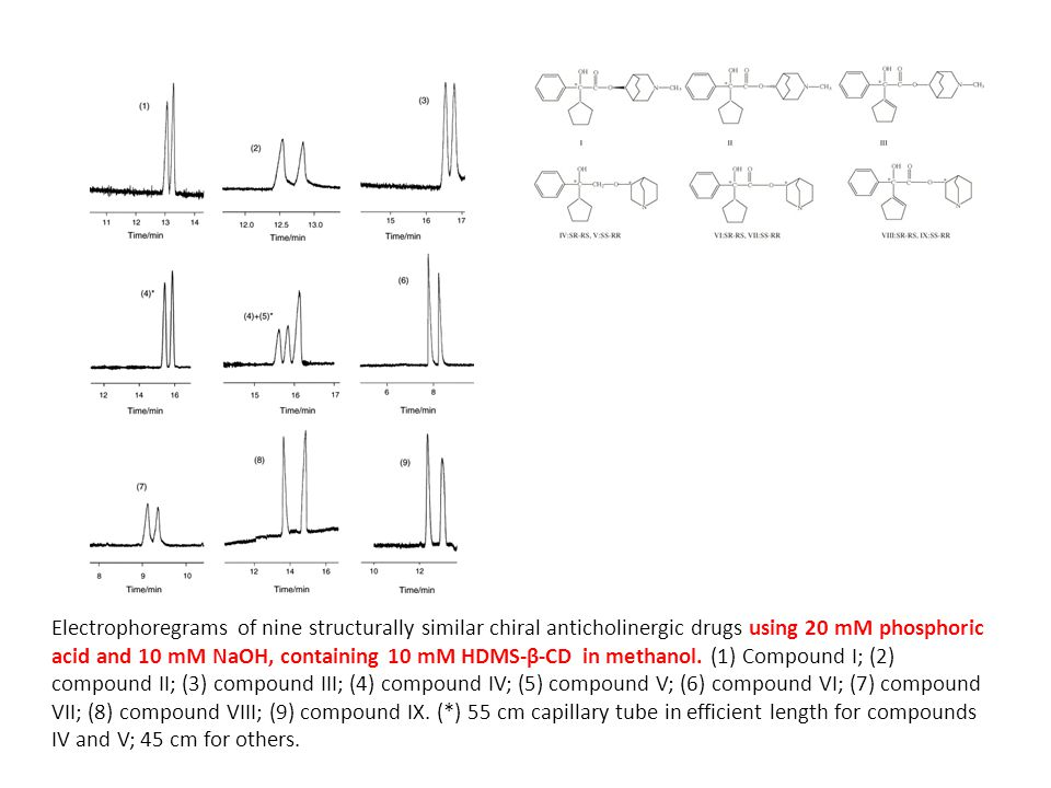 Electrophoregrams of nine structurally similar chiral anticholinergic drugs using 20 mM phosphoric acid and 10 mM NaOH, containing 10 mM HDMS-β-CD in methanol.