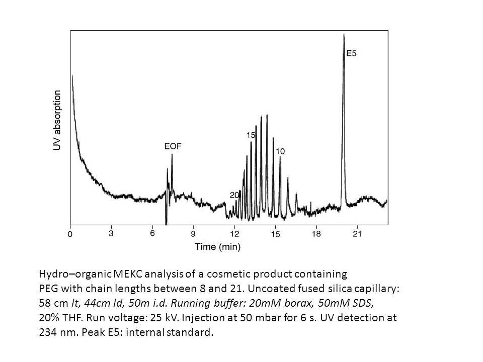 Hydro–organic MEKC analysis of a cosmetic product containing