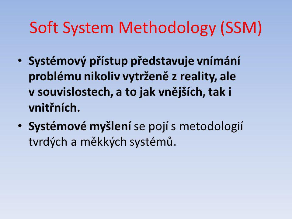 Soft System Methodology (SSM)