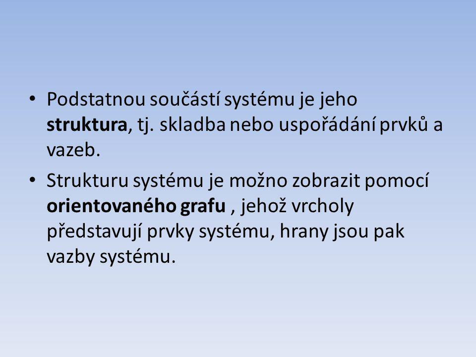 Podstatnou součástí systému je jeho struktura, tj