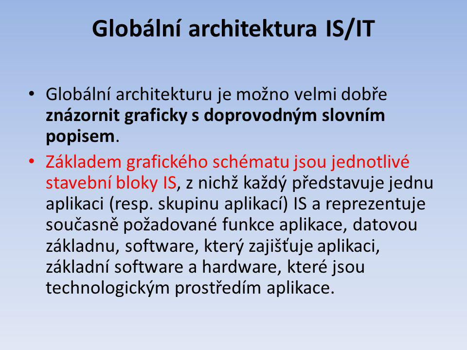 Globální architektura IS/IT