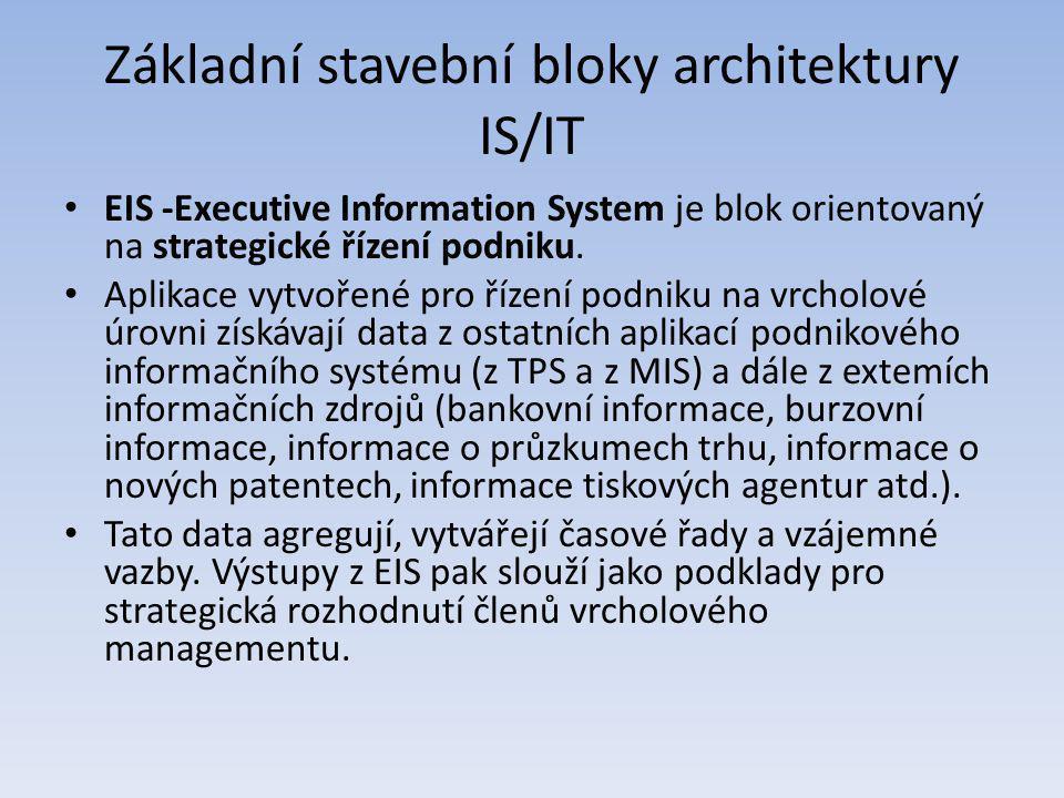 Základní stavební bloky architektury IS/IT