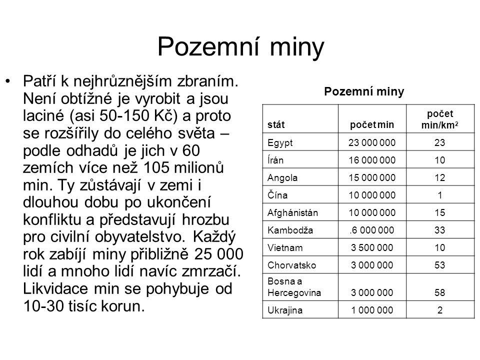 Pozemní miny