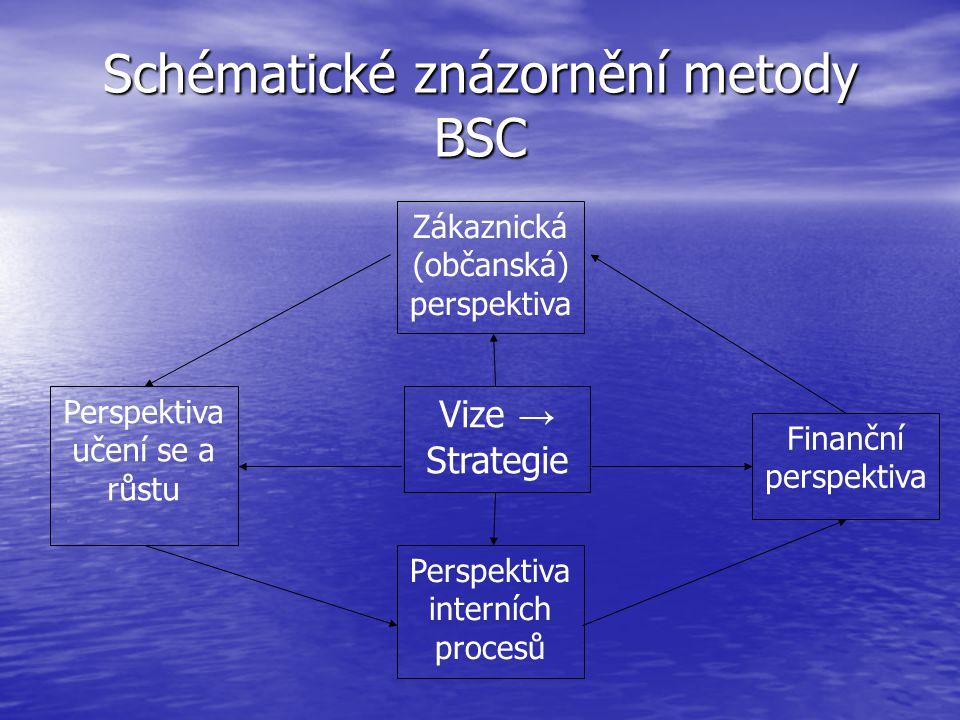 Schématické znázornění metody BSC