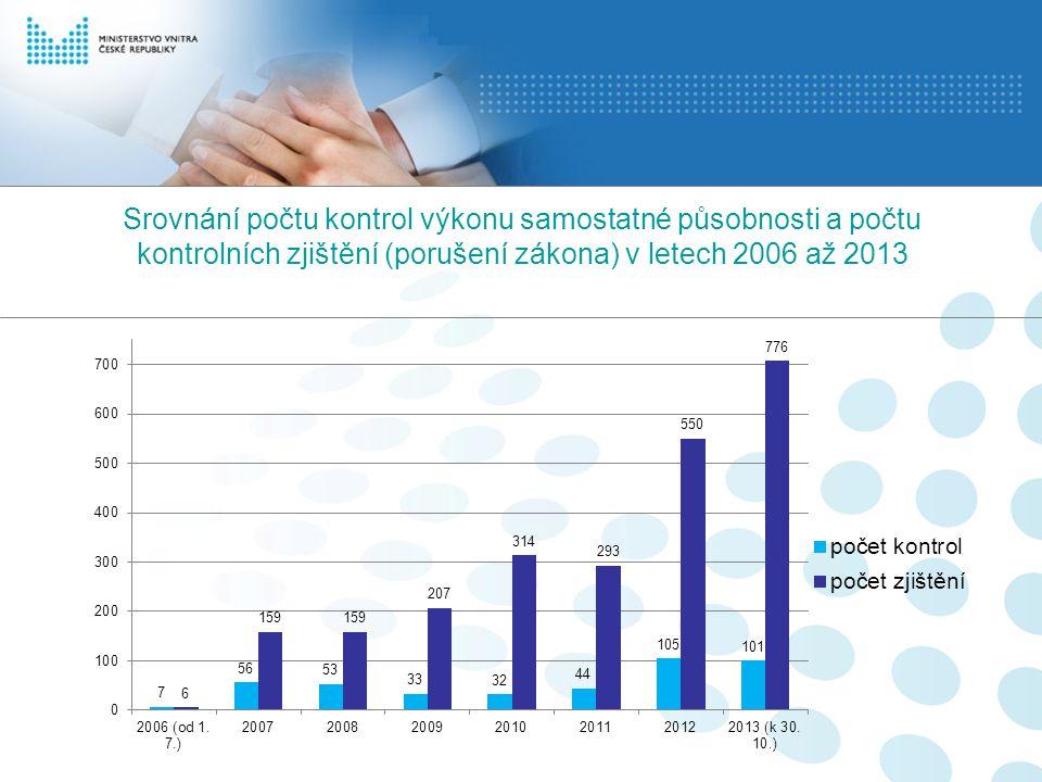 Srovnání počtu kontrol výkonu samostatné působnosti a počtu kontrolních zjištění (porušení zákona) v letech 2006 až 2013