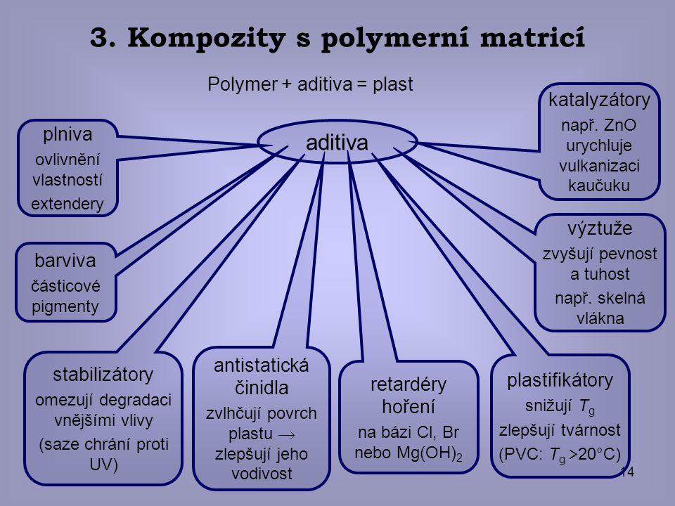 3. Kompozity s polymerní matricí