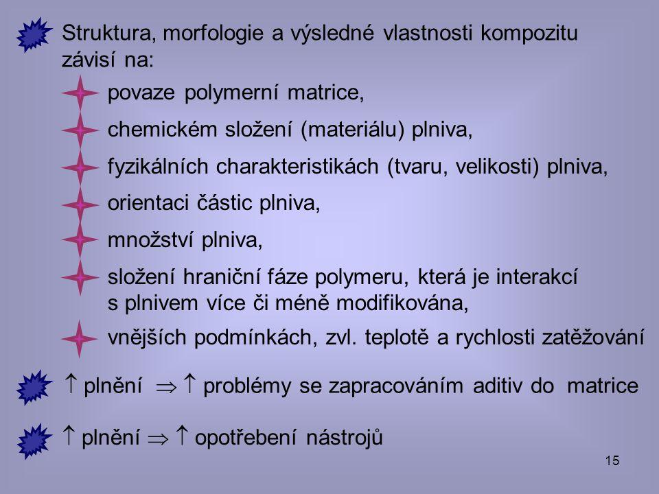 Struktura, morfologie a výsledné vlastnosti kompozitu závisí na: