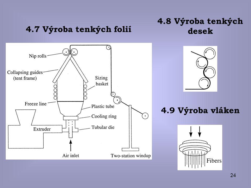 4.7 Výroba tenkých folií 4.8 Výroba tenkých desek 4.9 Výroba vláken