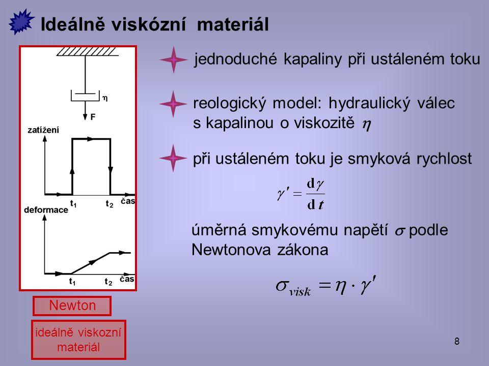 Ideálně viskózní materiál
