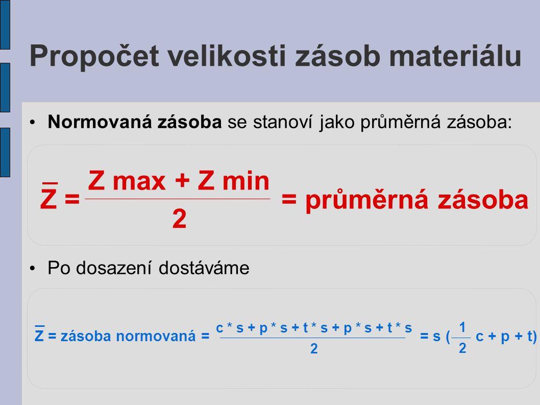 Propočet velikosti zásob materiálu