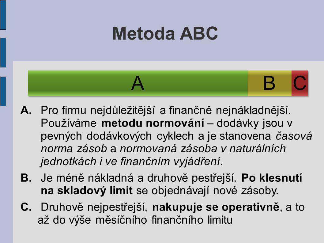 Metoda ABC A. B. C.