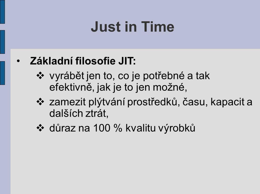 Just in Time Základní filosofie JIT: