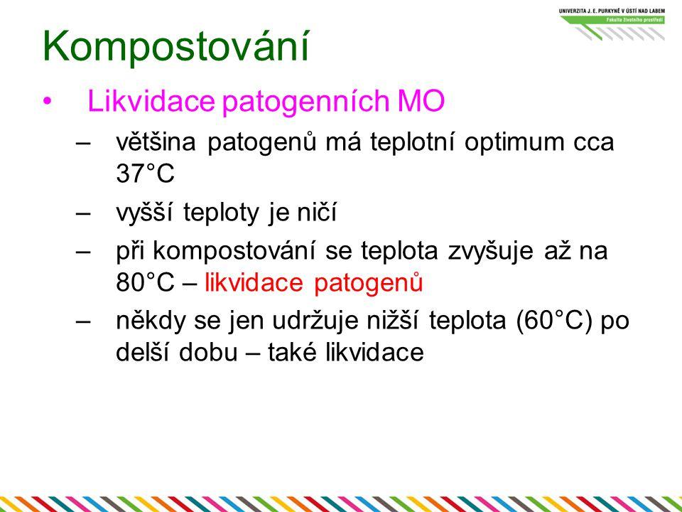 Kompostování Likvidace patogenních MO