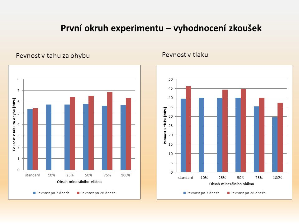 První okruh experimentu – vyhodnocení zkoušek