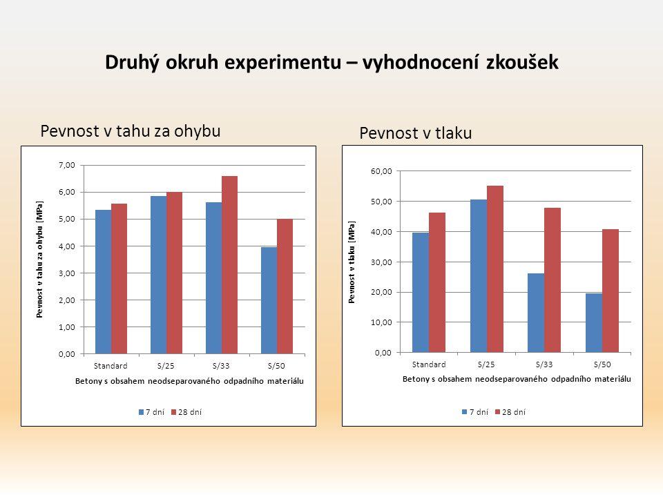 Druhý okruh experimentu – vyhodnocení zkoušek