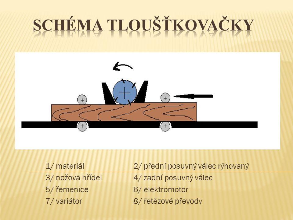 Schéma Tloušťkovačky 1/ materiál 2/ přední posuvný válec rýhovaný