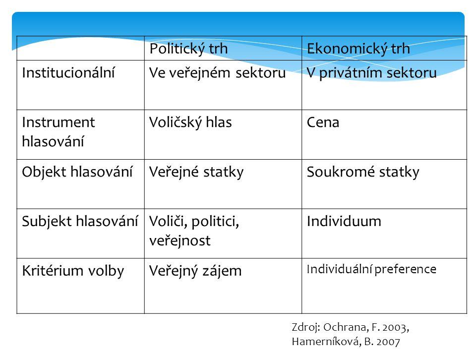 Voliči, politici, veřejnost Individuum