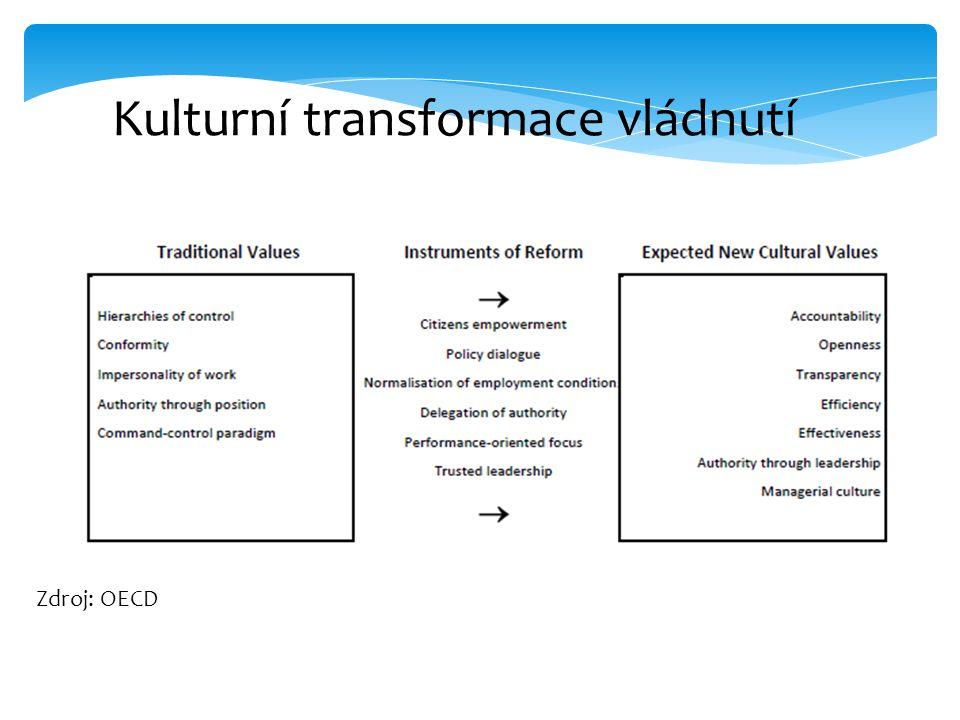 Kulturní transformace vládnutí