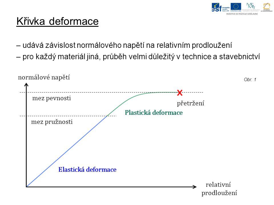 Křivka deformace – udává závislost normálového napětí na relativním prodloužení.