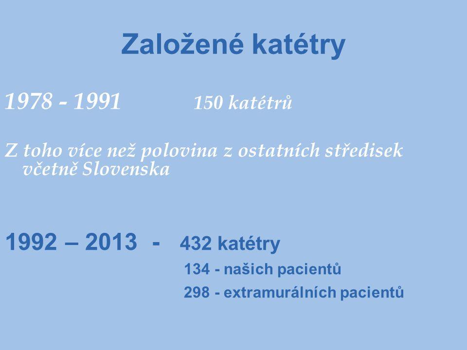 Založené katétry 1978 - 1991 150 katétrů 1992 – 2013 - 432 katétry